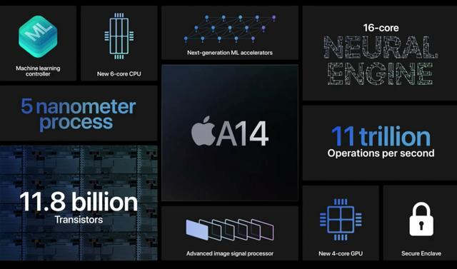 苹果A14超强算力的秘密:Neural ...